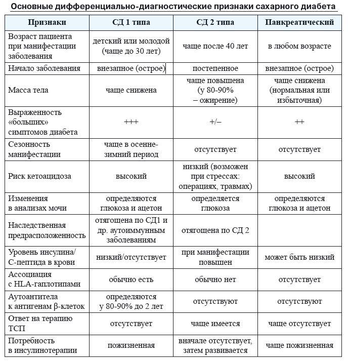 Сахарный диабет 1 тип а дифференциальная диагностика